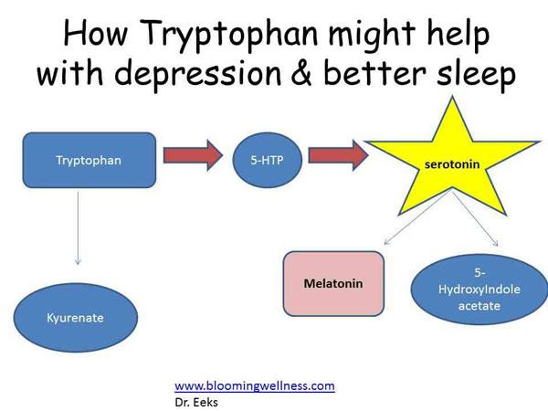 Is Melatonin the Answer for Better Sleep forecast